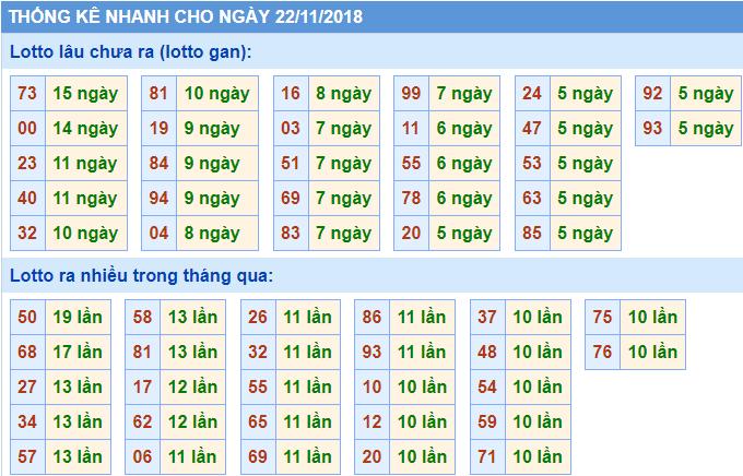 bang thong ke nhanh ket qua xsmb 22-11-2018