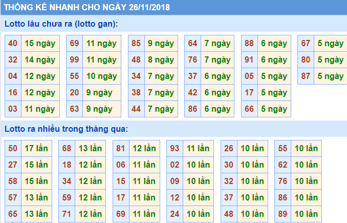 bang thong ke xsmb 26-11-2018