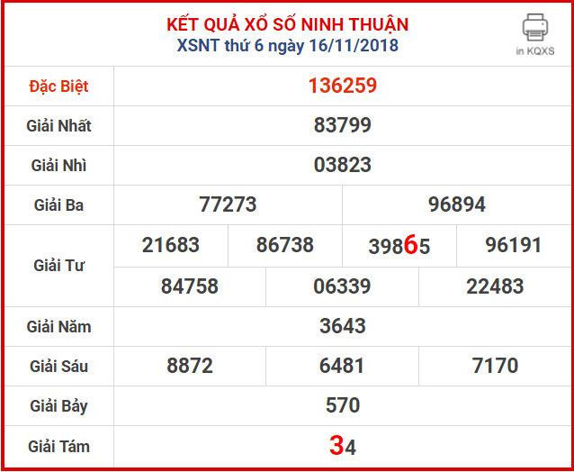 soi cau xsmt 23-11-2018 - phan tich du doan cau lo bach thu xs Ninh Thuan