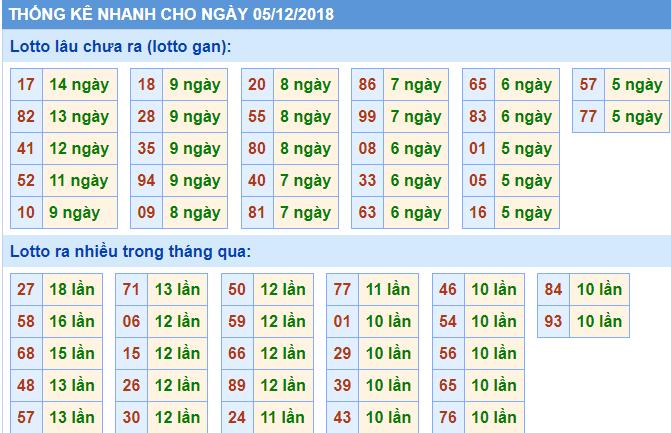 bang thong ke xsmb 5-12-2018
