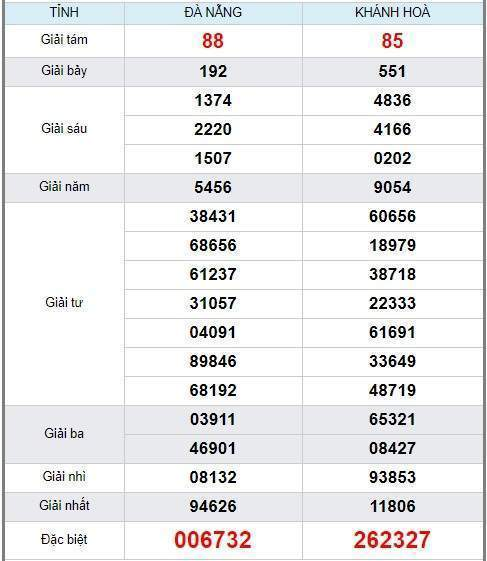soi cầu XSMT 1/1/2020, Dự đoán xổ số miền trung 01-01-2020, soi cầu xsmt, soi cau xsmt, du doan xsmt, dự đoán xsmt, xsmt, du doan xo so mien trung, dự đoán xổ số miền trung