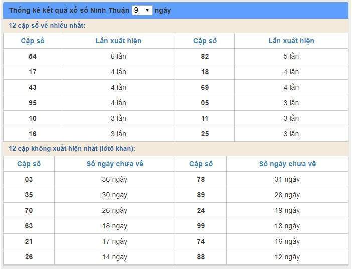 soi cầu XSMT 3/1/2020, Dự đoán xổ số miền trung 03-01-2020, soi cầu xsmt, soi cau xsmt, du doan xsmt, dự đoán xsmt, xsmt, du doan xo so mien trung, dự đoán xổ số miền trung