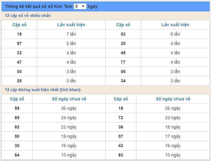 soi cầu XSMT 5/1/2020, Dự đoán xổ số miền trung 05-01-2020, soi cầu xsmt, soi cau xsmt, du doan xsmt, dự đoán xsmt, xsmt, du doan xo so mien trung, dự đoán xổ số miền trung