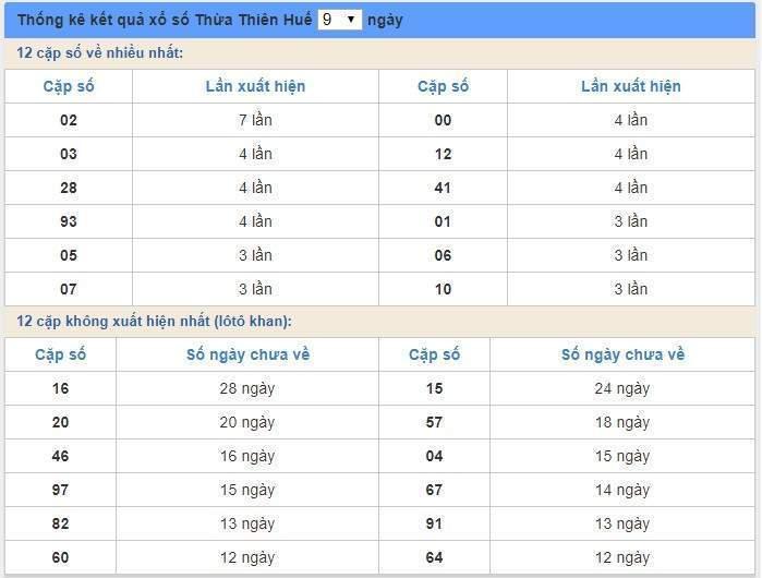 soi cầu XSMT 3/2/2020, Dự đoán xổ số miền trung 03-02-2020, soi cầu xsmt, soi cau xsmt, du doan xsmt, dự đoán xsmt, xsmt, du doan xo so mien trung, dự đoán xổ số miền trung