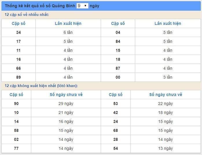 soi cầu XSMT 9/1/2020, Dự đoán xổ số miền trung 09-01-2020, soi cầu xsmt, soi cau xsmt, du doan xsmt, dự đoán xsmt, xsmt, du doan xo so mien trung, dự đoán xổ số miền trung