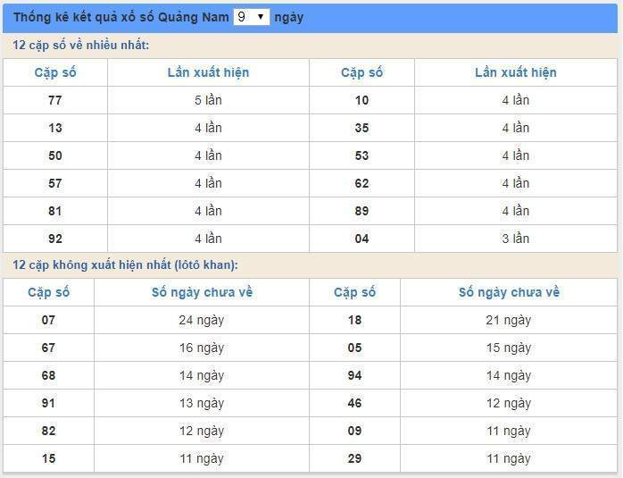 soi cầu XSMT 11/2/2020, Dự đoán xổ số miền trung 11-02-2020, soi cầu xsmt, soi cau xsmt, du doan xsmt, dự đoán xsmt, xsmt, du doan xo so mien trung, dự đoán xổ số miền trung