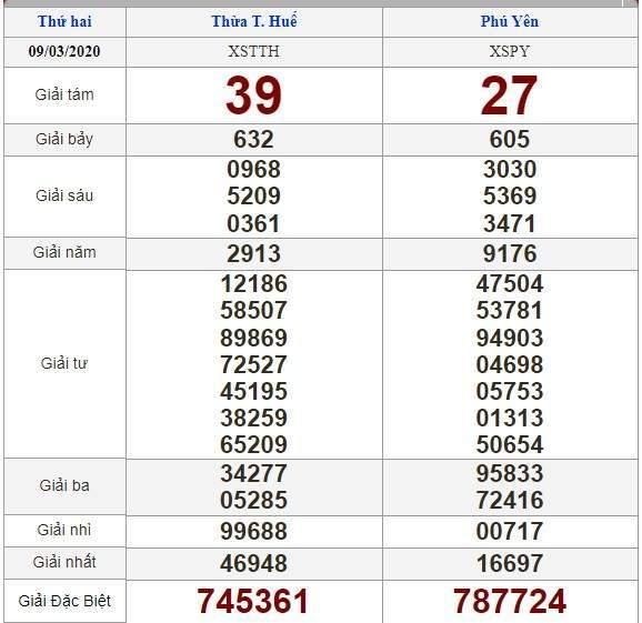 soi cầu XSMT 16/3/2020, Dự đoán xổ số miền trung 16-03-2020, soi cầu xsmt, soi cau xsmt, du doan xsmt, dự đoán xsmt, xsmt, du doan xo so mien trung, dự đoán xổ số miền trung