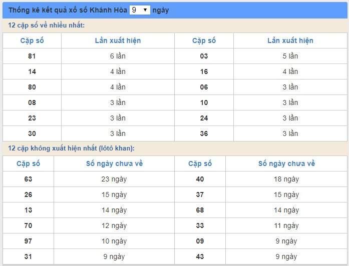 soi cầu XSMT 18/3/2020, Dự đoán xổ số miền trung 18-03-2020, soi cầu xsmt, soi cau xsmt, du doan xsmt, dự đoán xsmt, xsmt, du doan xo so mien trung, dự đoán xổ số miền trung