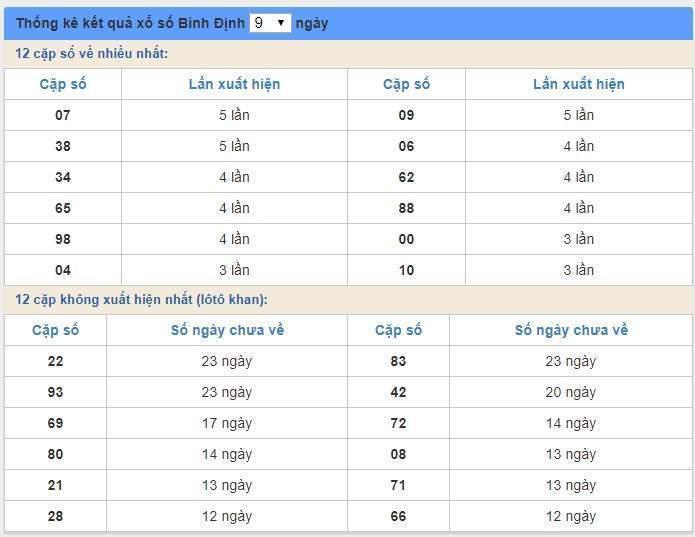 soi cầu XSMT 26/3/2020, Dự đoán xổ số miền trung 26-03-2020, soi cầu xsmt, soi cau xsmt, du doan xsmt, dự đoán xsmt, xsmt, du doan xo so mien trung, dự đoán xổ số miền trung