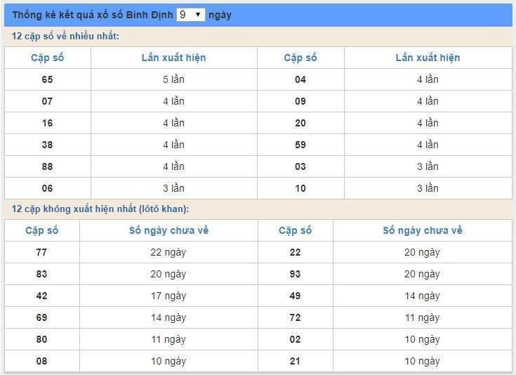soi cầu XSMT 5/3/2020, Dự đoán xổ số miền trung 05-03-2020, soi cầu xsmt, soi cau xsmt, du doan xsmt, dự đoán xsmt, xsmt, du doan xo so mien trung, dự đoán xổ số miền trung