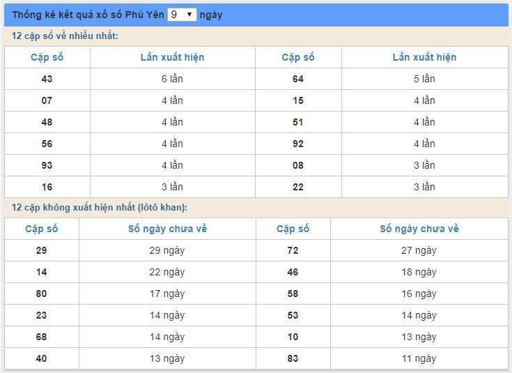 soi cầu XSMT 9/3/2020, Dự đoán xổ số miền trung 09-03-2020, soi cầu xsmt, soi cau xsmt, du doan xsmt, dự đoán xsmt, xsmt, du doan xo so mien trung, dự đoán xổ số miền trung
