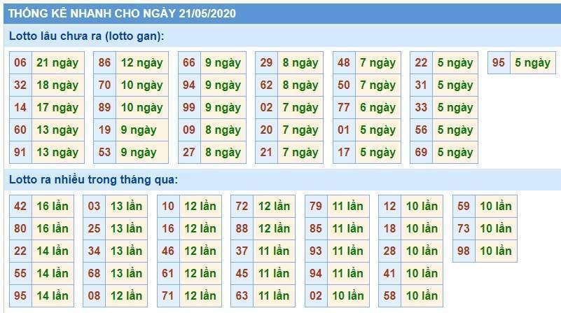 Soi Cầu XSMB 21/5/2020, Dự Đoán KQXS Miền Bắc 21-05-2020, soi cầu xsmb, soi cau xsmb, dự đoán xsmb, du doan xsmb, xsmb, soi cau xo so mien bac, soi cầu xổ số miền bắc