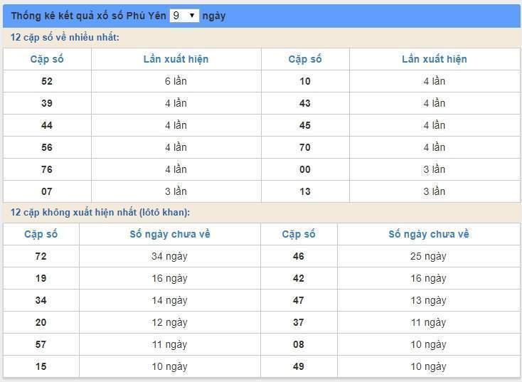 soi cầu XSMT 18/5/2020, Dự đoán xổ số miền trung 18-05-2020, soi cầu xsmt, soi cau xsmt, du doan xsmt, dự đoán xsmt, xsmt, du doan xo so mien trung, dự đoán xổ số miền trung