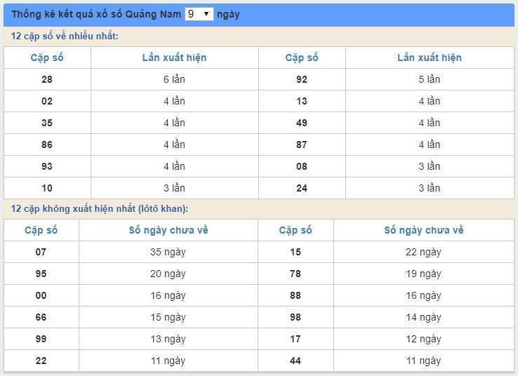 soi cầu XSMT 19/5/2020, Dự đoán xổ số miền trung 19-05-2020, soi cầu xsmt, soi cau xsmt, du doan xsmt, dự đoán xsmt, xsmt, du doan xo so mien trung, dự đoán xổ số miền trung