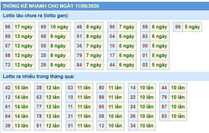 Soi Cầu XSMB 11/6/2020, Dự Đoán KQXS Miền Bắc 11-06-2020, soi cầu xsmb, soi cau xsmb, dự đoán xsmb, du doan xsmb, xsmb, soi cau xo so mien bac, soi cầu xổ số miền bắc