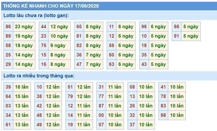 Soi Cầu XSMB 17/6/2020, Dự Đoán KQXS Miền Bắc 17-06-2020, soi cầu xsmb, soi cau xsmb, dự đoán xsmb, du doan xsmb, xsmb, soi cau xo so mien bac, soi cầu xổ số miền bắc