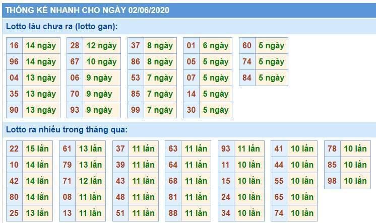 Soi Cầu XSMB 2/6/2020, Dự Đoán KQXS Miền Bắc 02-06-2020, soi cầu xsmb, soi cau xsmb, dự đoán xsmb, du doan xsmb, xsmb, soi cau xo so mien bac, soi cầu xổ số miền bắc