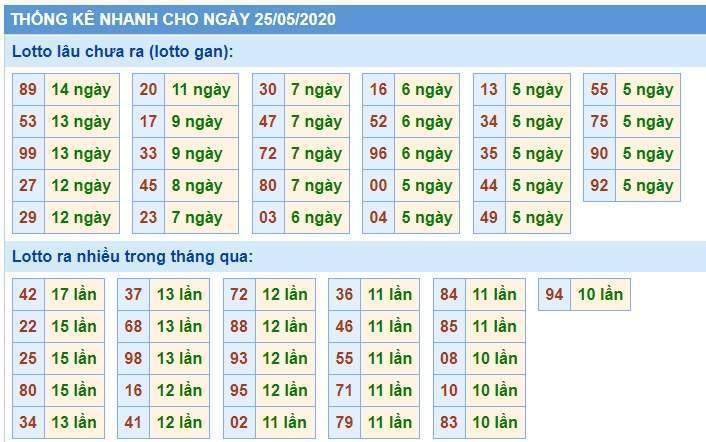 Soi Cầu XSMB 25/5/2020, Dự Đoán KQXS Miền Bắc 25-05-2020, soi cầu xsmb, soi cau xsmb, dự đoán xsmb, du doan xsmb, xsmb, soi cau xo so mien bac, soi cầu xổ số miền bắc