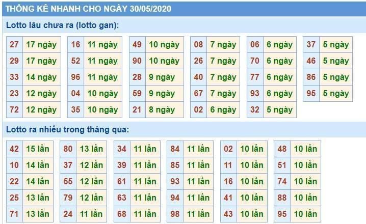 Soi Cầu XSMB 30/5/2020, Dự Đoán KQXS Miền Bắc 30-05-2020, soi cầu xsmb, soi cau xsmb, dự đoán xsmb, du doan xsmb, xsmb, soi cau xo so mien bac, soi cầu xổ số miền bắc
