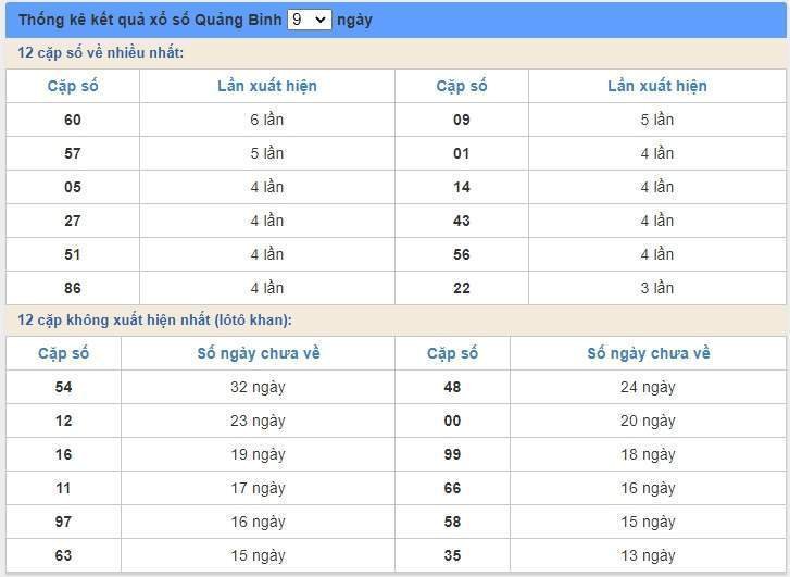soi cầu XSMT 19/6/2020, Dự đoán xổ số miền trung 19-06-2020, soi cầu xsmt, soi cau xsmt, du doan xsmt, dự đoán xsmt, xsmt, du doan xo so mien trung, dự đoán xổ số miền trung