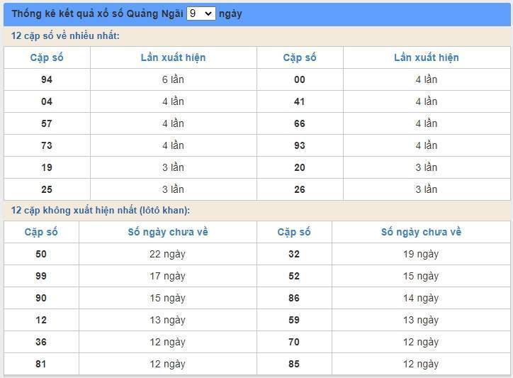 soi cầu XSMT 20/6/2020, Dự đoán xổ số miền trung 20-06-2020, soi cầu xsmt, soi cau xsmt, du doan xsmt, dự đoán xsmt, xsmt, du doan xo so mien trung, dự đoán xổ số miền trung