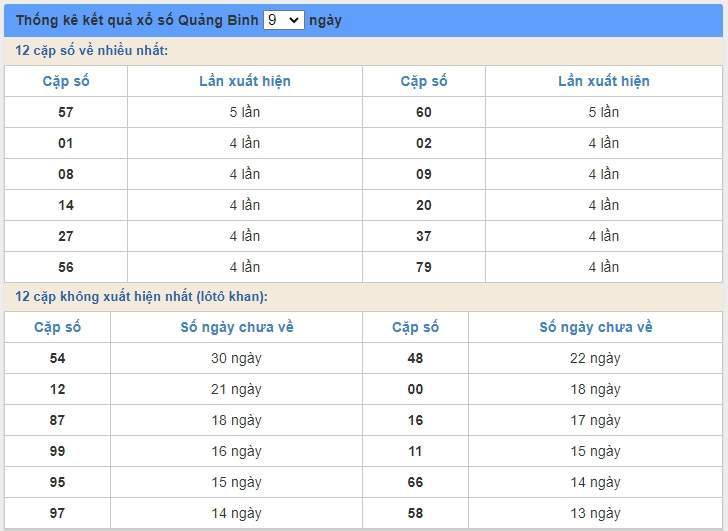 soi cầu XSMT 4/6/2020, Dự đoán xổ số miền trung 04-06-2020, soi cầu xsmt, soi cau xsmt, du doan xsmt, dự đoán xsmt, xsmt, du doan xo so mien trung, dự đoán xổ số miền trung