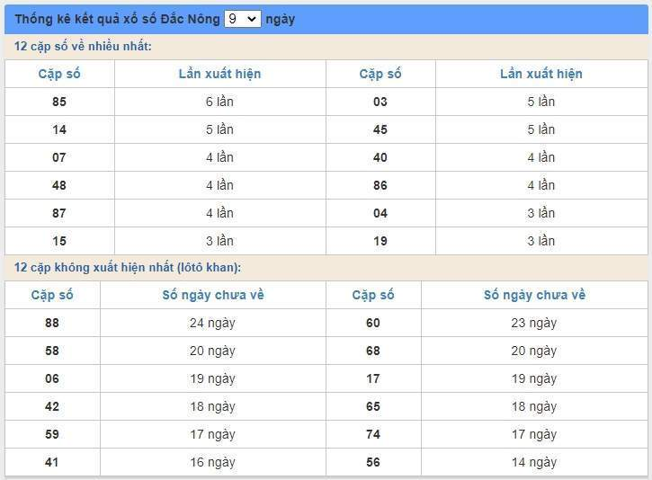 soi cầu XSMT 6/6/2020, Dự đoán xổ số miền trung 06-06-2020, soi cầu xsmt, soi cau xsmt, du doan xsmt, dự đoán xsmt, xsmt, du doan xo so mien trung, dự đoán xổ số miền trung