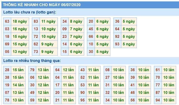 Soi Cầu XSMB 6/7/2020, Dự Đoán KQXS Miền Bắc 06-07-2020, soi cầu xsmb, soi cau xsmb, dự đoán xsmb, du doan xsmb, xsmb, soi cau xo so mien bac, soi cầu xổ số miền bắc