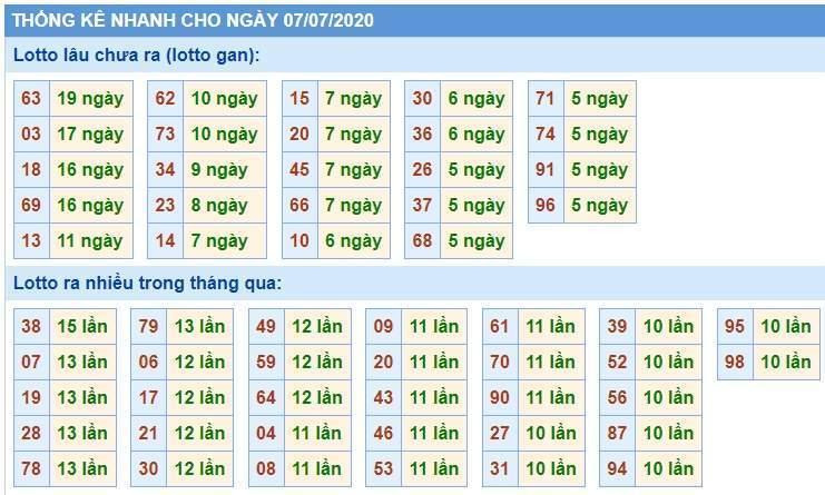 Soi Cầu XSMB 7/7/2020, Dự Đoán KQXS Miền Bắc 07-07-2020, soi cầu xsmb, soi cau xsmb, dự đoán xsmb, du doan xsmb, xsmb, soi cau xo so mien bac, soi cầu xổ số miền bắc