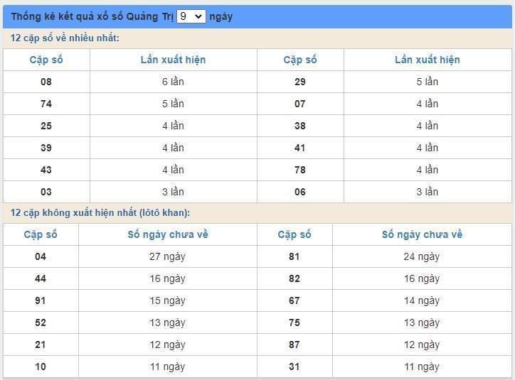 soi cầu XSMT 25/6/2020, Dự đoán xổ số miền trung 25-06-2020, soi cầu xsmt, soi cau xsmt, du doan xsmt, dự đoán xsmt, xsmt, du doan xo so mien trung, dự đoán xổ số miền trung
