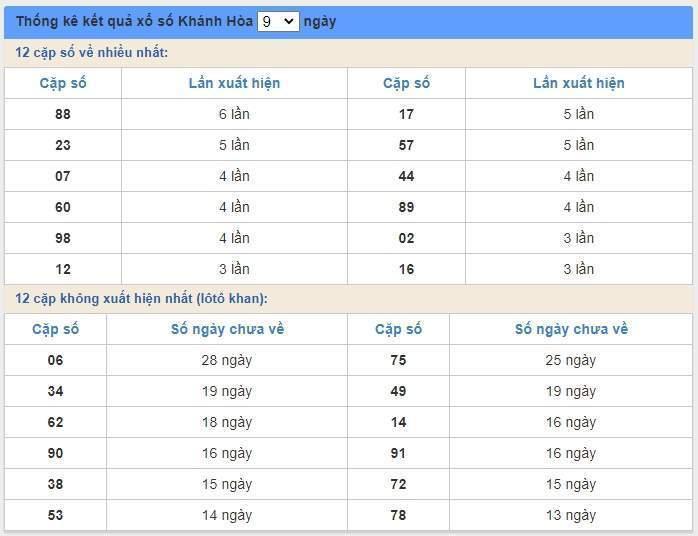 soi cầu XSMT 28/6/2020, Dự đoán xổ số miền trung 28-06-2020, soi cầu xsmt, soi cau xsmt, du doan xsmt, dự đoán xsmt, xsmt, du doan xo so mien trung, dự đoán xổ số miền trung
