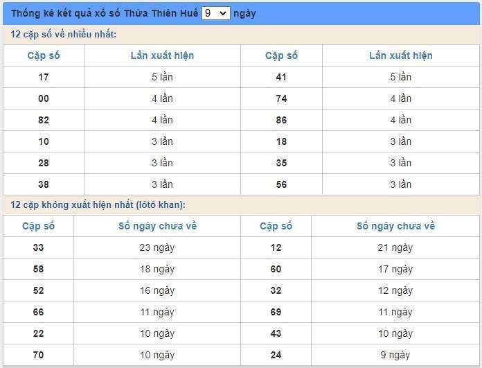 soi cầu XSMT 29/6/2020, Dự đoán xổ số miền trung 29-06-2020, soi cầu xsmt, soi cau xsmt, du doan xsmt, dự đoán xsmt, xsmt, du doan xo so mien trung, dự đoán xổ số miền trung