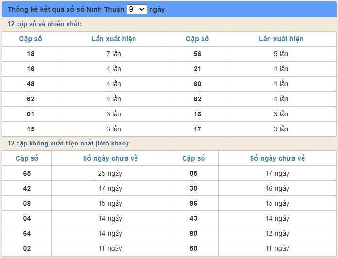 soi cầu XSMT 3/7/2020, Dự đoán xổ số miền trung 03-07-2020, soi cầu xsmt, soi cau xsmt, du doan xsmt, dự đoán xsmt, xsmt, du doan xo so mien trung, dự đoán xổ số miền trung