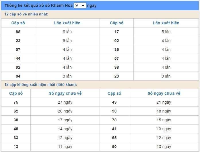 soi cầu XSMT 5/7/2020, Dự đoán xổ số miền trung 05-07-2020, soi cầu xsmt, soi cau xsmt, du doan xsmt, dự đoán xsmt, xsmt, du doan xo so mien trung, dự đoán xổ số miền trung