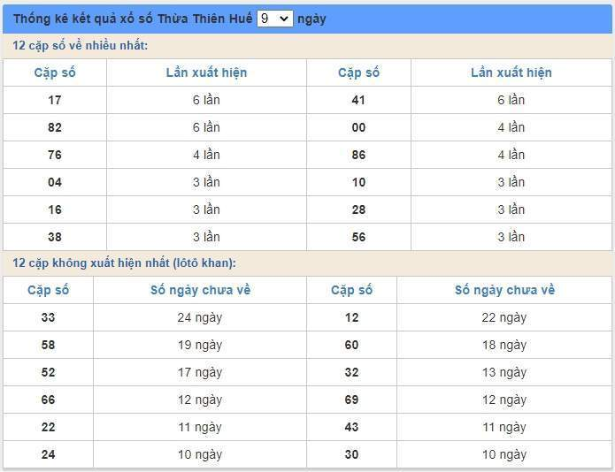 soi cầu XSMT 6/7/2020, Dự đoán xổ số miền trung 06-07-2020, soi cầu xsmt, soi cau xsmt, du doan xsmt, dự đoán xsmt, xsmt, du doan xo so mien trung, dự đoán xổ số miền trung