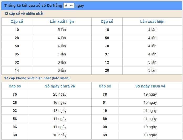soi cầu XSMT 8/7/2020, Dự đoán xổ số miền trung 08-07-2020, soi cầu xsmt, soi cau xsmt, du doan xsmt, dự đoán xsmt, xsmt, du doan xo so mien trung, dự đoán xổ số miền trung
