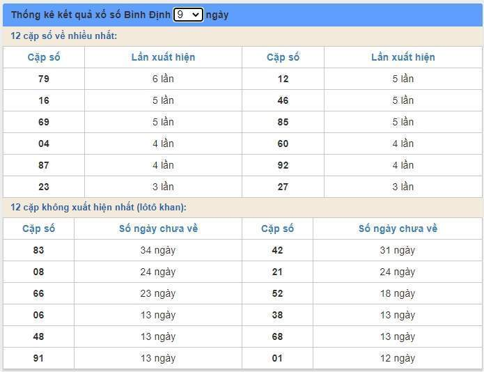 soi cầu XSMT 9/7/2020, Dự đoán xổ số miền trung 09-07-2020, soi cầu xsmt, soi cau xsmt, du doan xsmt, dự đoán xsmt, xsmt, du doan xo so mien trung, dự đoán xổ số miền trung